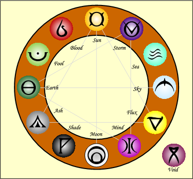 Orthodox Star Chart
